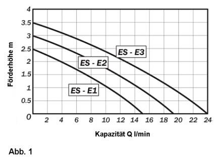 Pumpen-Kapazität ES-ES3 im Verhältnis zur Förderhöhe