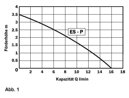 Pumpen-Kapazität ES-P im Verhältnis zur Förderhöhe