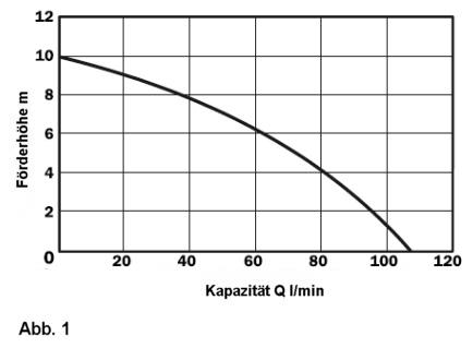 Pumpen-Kapazität PA-150 im Verhältnis zur Förderhöhe