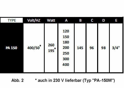 Techn. Daten PA-150