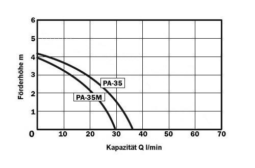 maximale debiet voor pomp PA-35 afhankelijk van de opvoerhoogte