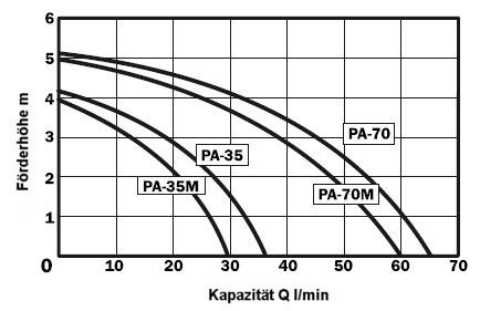 Kapazität Kühlmittelpumpe Typ PA