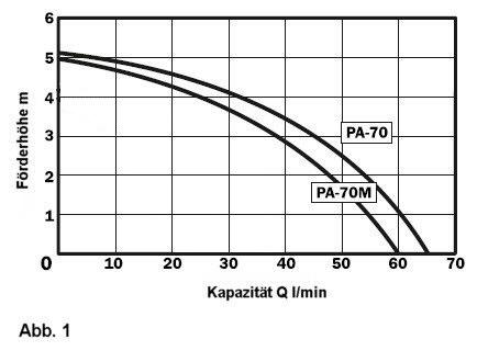 Pompcapaciteit PA-70 ten opzichte van opvoerhoogte