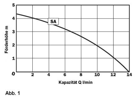 Förderhöhe / Kapazität Pumpe SA
