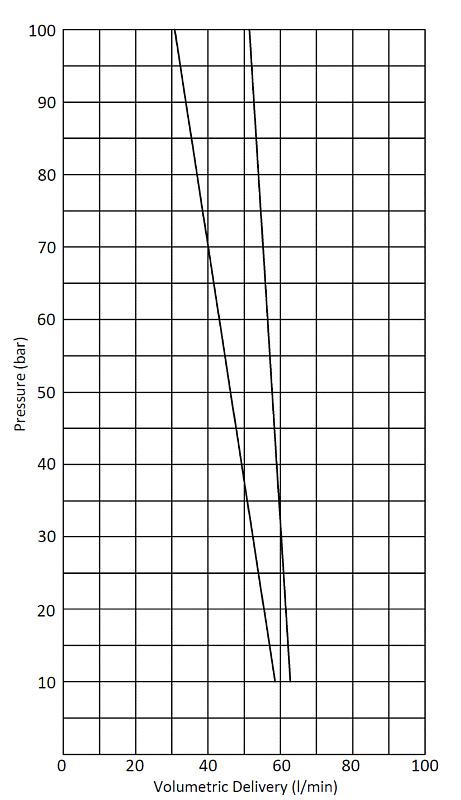 Druckverlauf einer Hochdruckpumpe