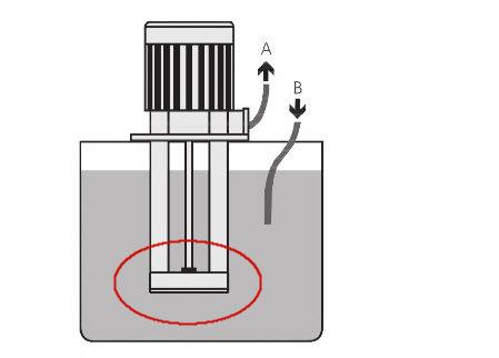 Position des Pumpengehäuses und der Ansaugkanalöffnung